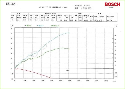 エコマフラー装着後のシャーシダイナモ測定グラフ